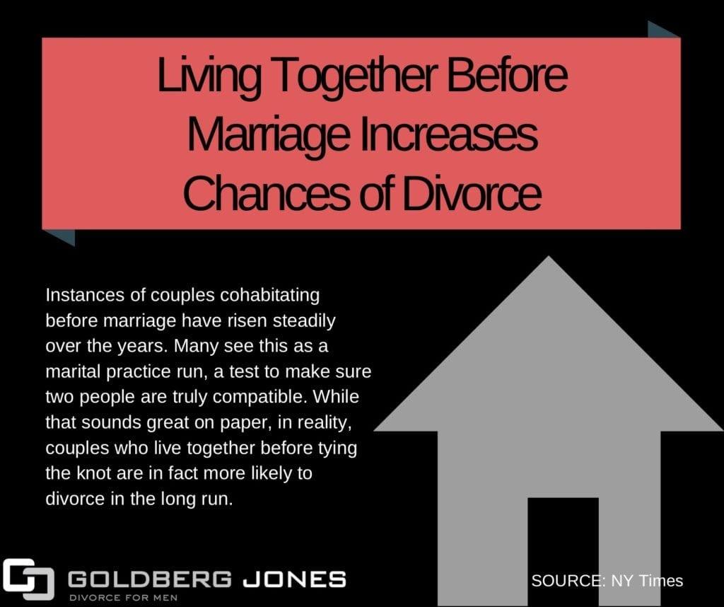 cohabitation divorce portland